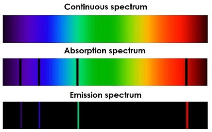 Η κβαντική προέλευση των ατομικών φασμάτων
