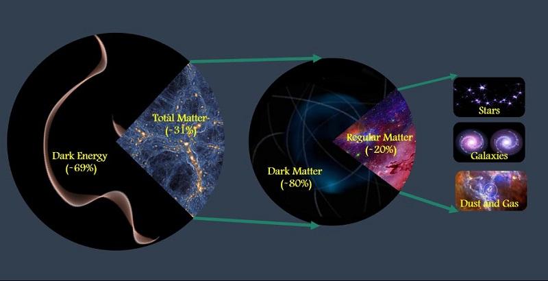Μετρήθηκε με ακρίβεια η συνολική ποσότητα της ύλης και της σκοτεινής ενέργειας στο σύνολο του σύμπαντος