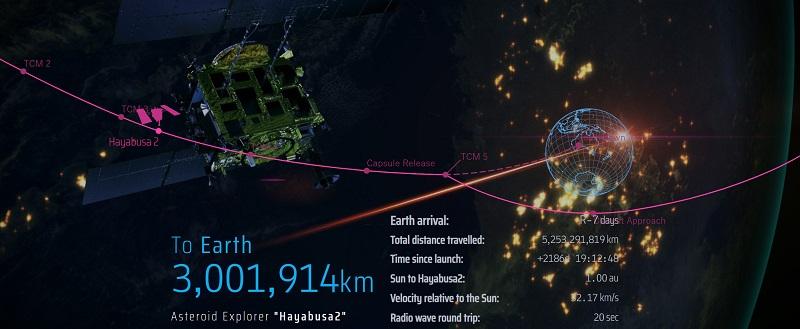 To διαστημικό σκάφος Hayabusa2 πλησιάζει στη Γη μεταφέροντας υλικό από τον μικρό αστεροειδή Ryugu