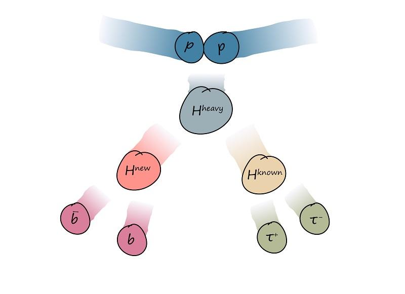 Πόσα είδη σωματιδίων Higgs υπάρχουν;