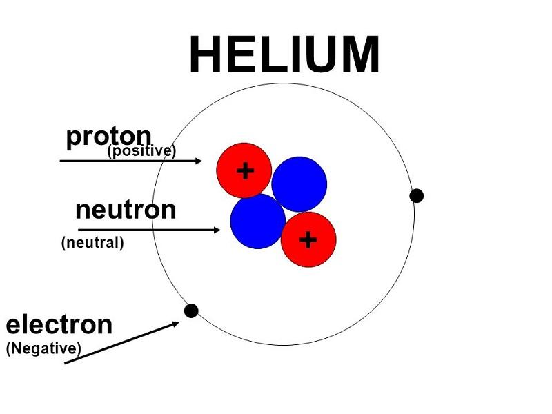 Πόσο μεγάλα είναι τα σωματίδια άλφα;